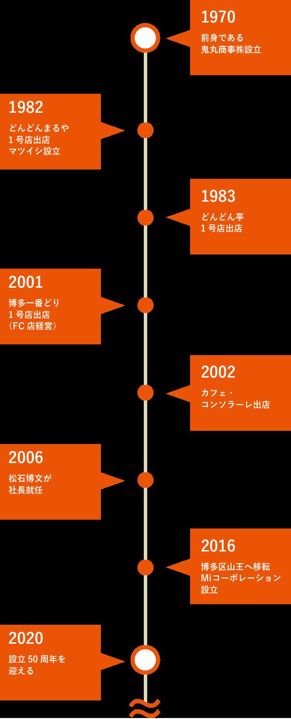 Miコーポレーションの歴史